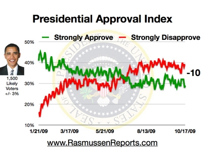 obama_approval_index_october_17_2009.jpg