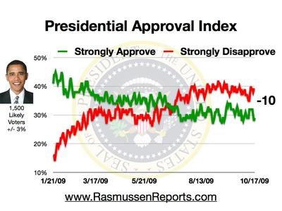 obama_approval_index_october_17_2009.jpg