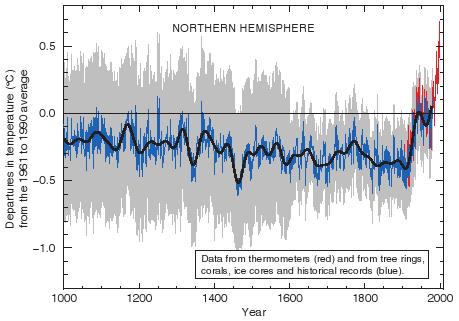 Hockey_stick_chart_ipcc1.jpg
