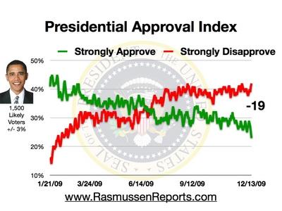 obama_approval_index_december_13_2009.jpg