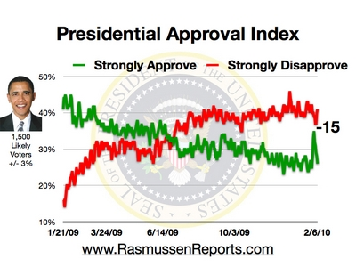 obama_approval_index_february_6_2010.jpg