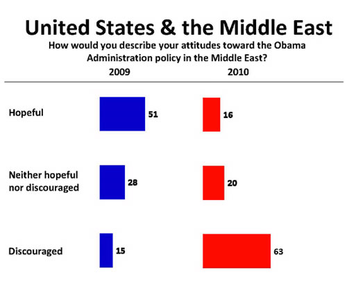 Middle-East-Opinion-Chart.jpg