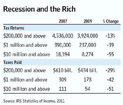 Where'd all the rich folks go?