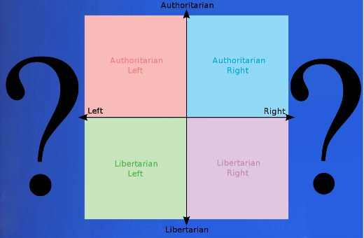 Political Compass Feature
