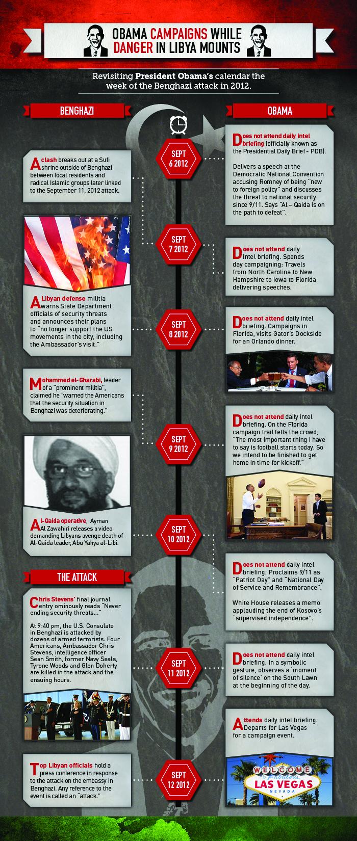 14-0119 - Breitbart Timeline Benghazi
