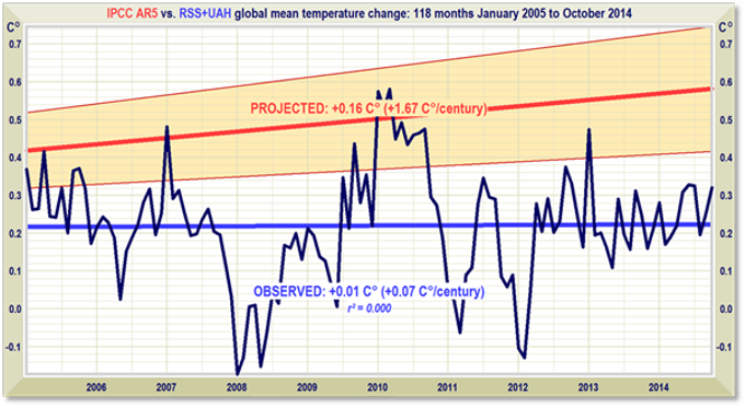 Global Mean Temperature Change