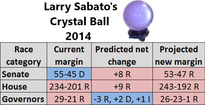 Sabato's Predictions 2014
