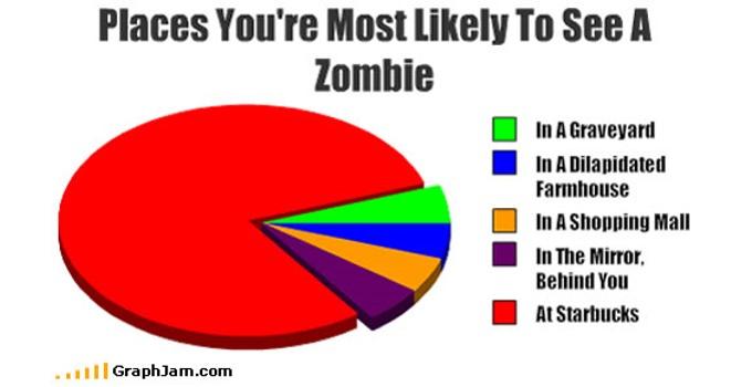 Zombie Joke