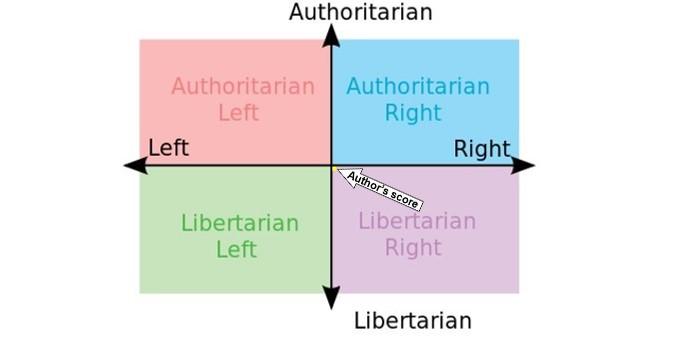 Political Compass - Author's Location