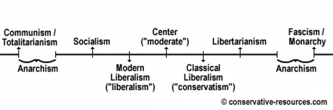 Political Continuum