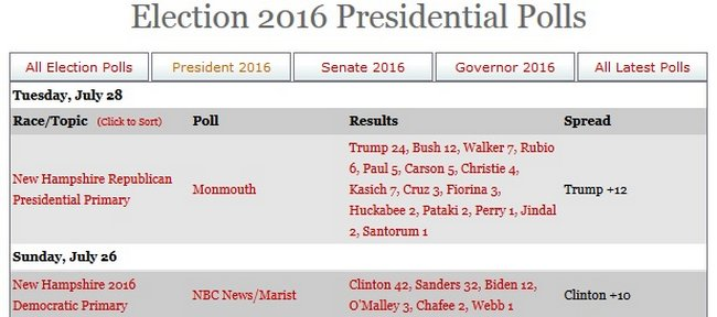 screenshot-www realclearpolitics com 2015-07-29 08-57-04