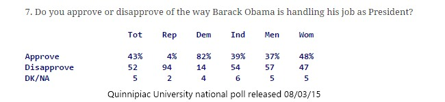 08-03-15- Quinnipiac University national poll - Obama -