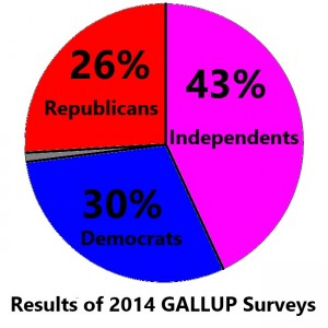 2014 GALLUP results