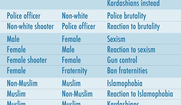 Media-Narrative-Chart