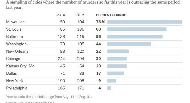 nyt-murder-rate-surges