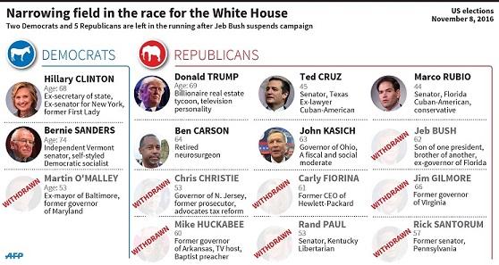 États-Unis : les candidats déclarés aux investitures pour les primaires démocrates et républicaines   (180x108 mm)