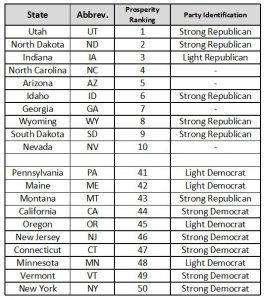 US_Prosperity_Ranking